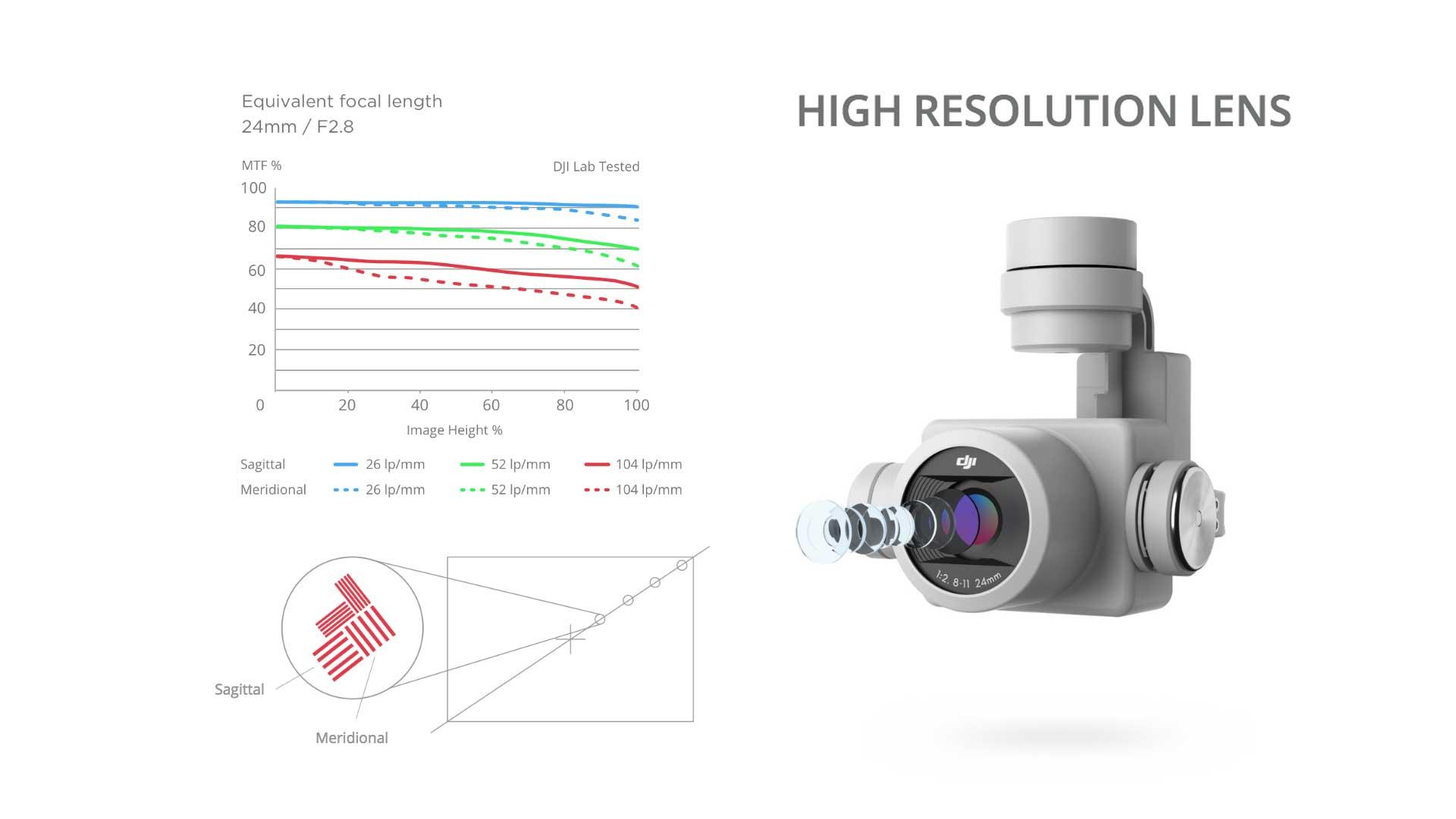 DJI Phantom 4 Pro V2.0 HIGH RESOLUTION LENS