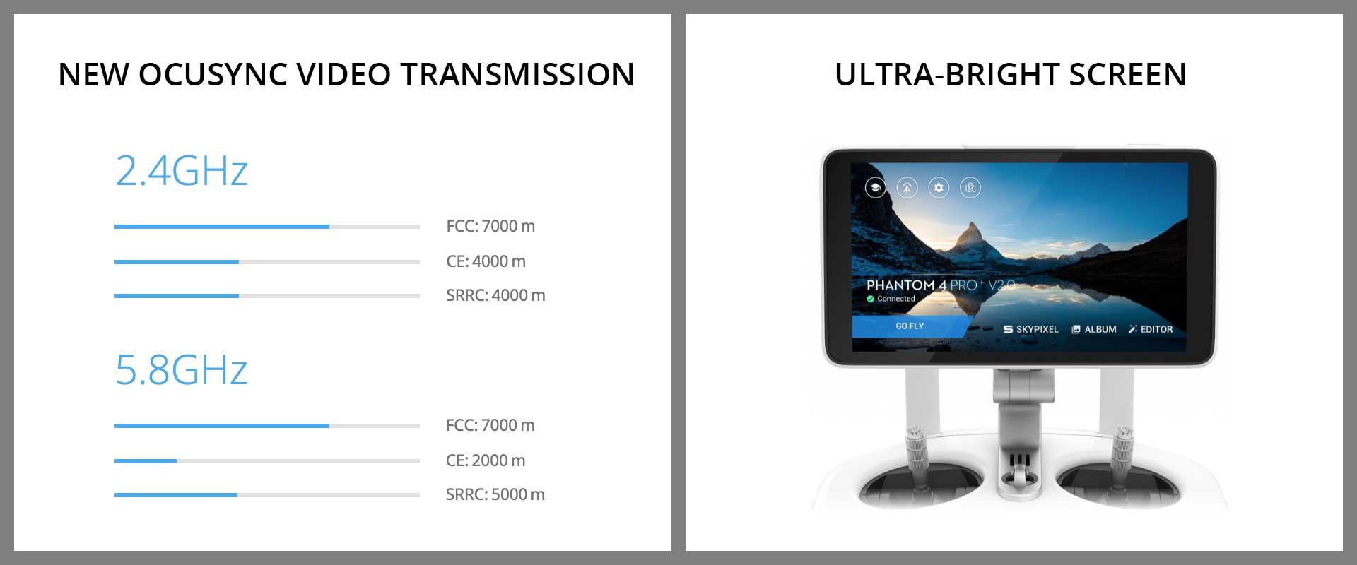 DJI Phantom 4 Pro V2.0 NEW OCUSYNC VIDEO TRANSMISSION, ULTRA-BRIGHT SCREEN.