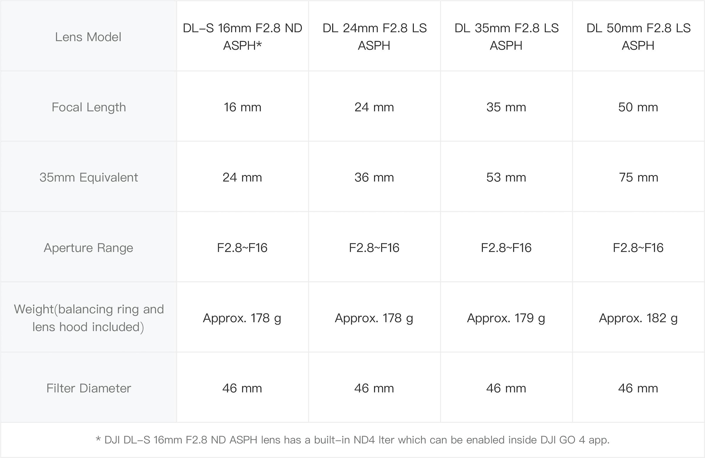 DJI Zenmuse X7 Lens Specifications