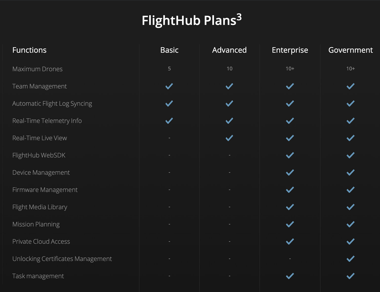 DJI Flighthub - FlightHub Plans