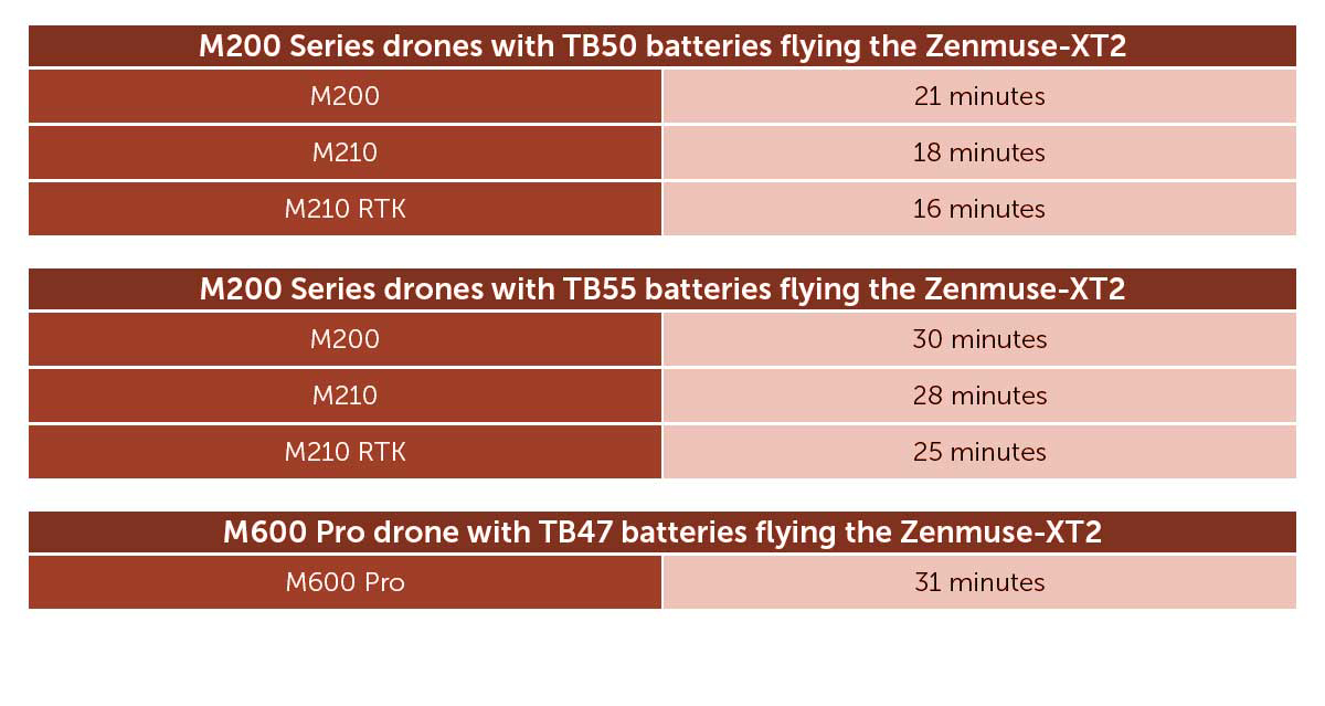 DJI Zenmuse XT2 Flight Time